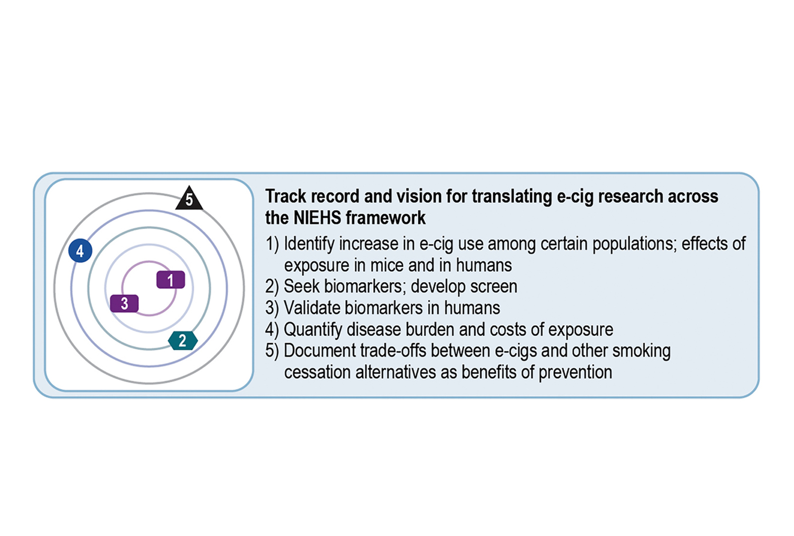 The center translates electronic cigarettes research across the NIEHS translational research framework, from identifying the effects of e-cig exposure in mice and in humans through documenting trade-offs between e-cigs and other smoking cessation alternatives as benefits of prevention