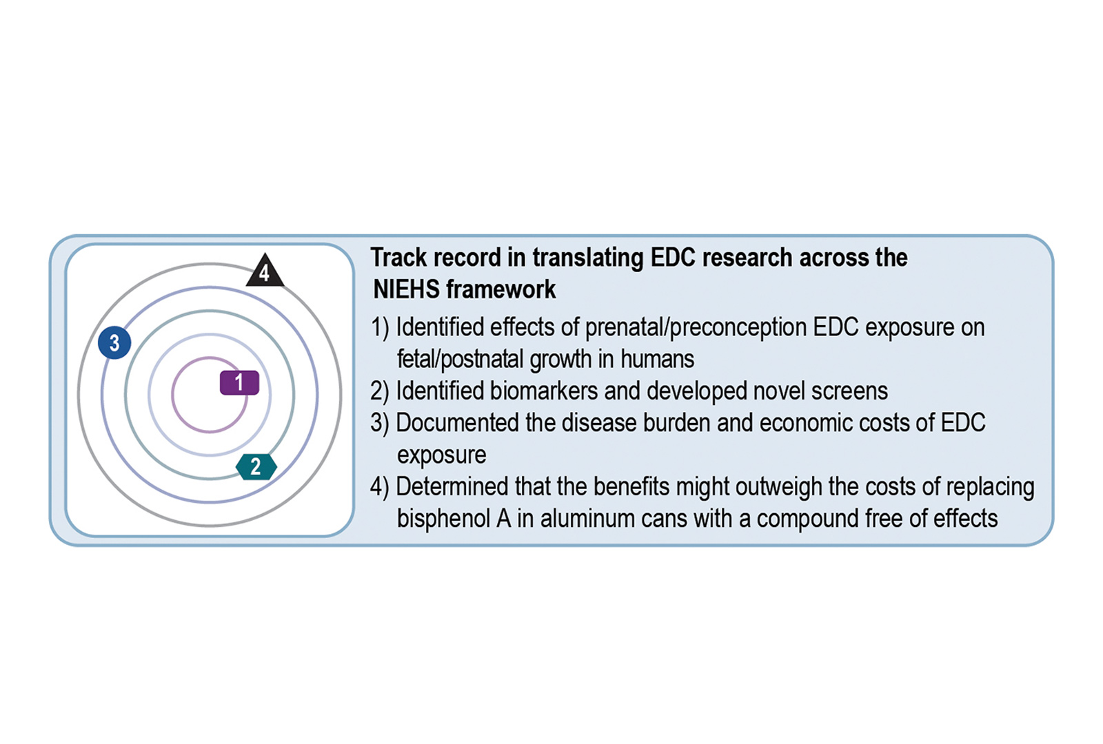 The center translates endocrine-disrupting chemical research across the NIEHS translational research framework from identifying effects of prenatal/postconception EDC exposure on fetal/postnatal growth in humans to determining that the benefits might outweigh the costs of replacing bisphenol A in aluminum cans with a compound free of effects.