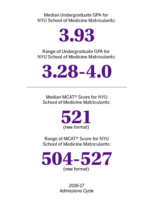 MD Admissions Requirements | NYU School of Medicine | NYU