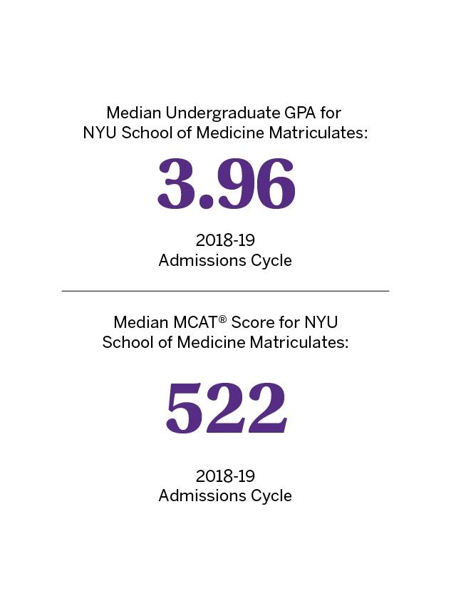 MD Admissions Requirements | NYU Grossman School of Medicine
