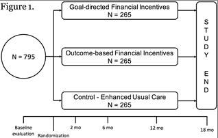 Financial Incentives For Weight Reduction Firework Study