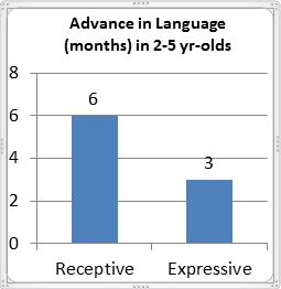 Early Literacy and Reach Out and Read (ROR) | DEVELOPMENTAL
