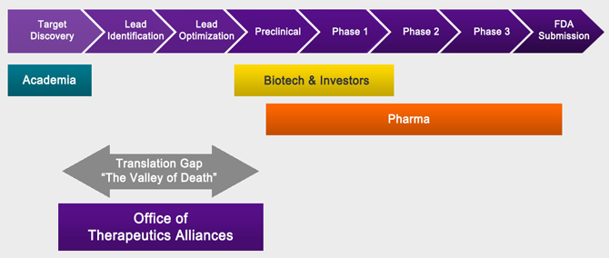 Office of Therapeutics Alliances